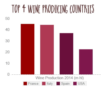 Wine Production Chart with title.jpg