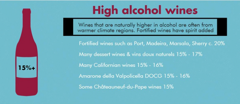 Wines With Attitude Guide to ABV levels in wine High Alcohol.jpg